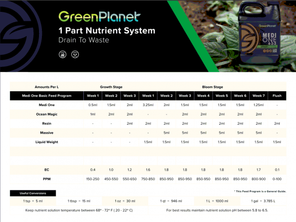 GREEN PLANET Nutrients - 1 Part Medi-One KIT  - komplette Nährstoffreihe